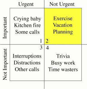 Numbered Eisenhower Prioritisation Matrix