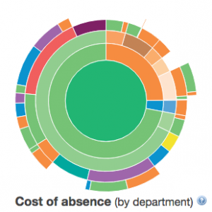 Charts - Cost of absence