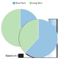 Charts - ST-LT both