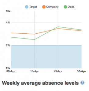 Charts - absence levels