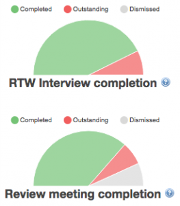 Charts - task completion