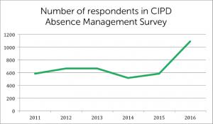 103-respondents-graph