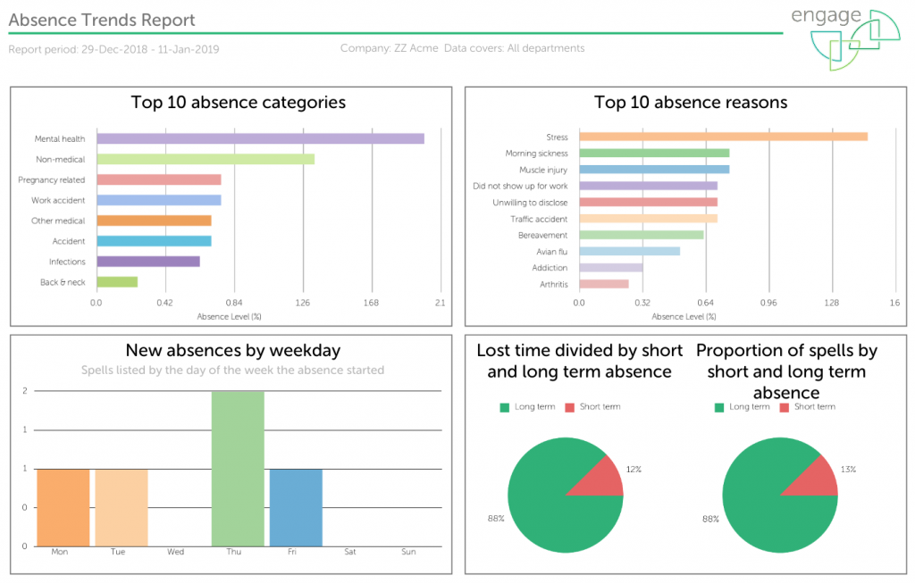 Absence Trends report